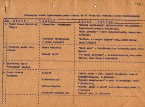 Propozycje sztuk zgłoszonych przez teatry na XV Festiwalu Polskich Sztuk Współczesnych we Wrocławiu, s. 1, [1973] r.