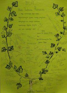 DLA Pana Tadeusza Różewicza z okazji osiemdziesiątych piątych urodzin najserdeczniejsze życzenia wszelkiej pomyślności, uskrzydlonych muz niosących natchnienie, nieprzebranego bogactwa pomysłów oraz wielu wspaniałych dzieł życzą Uczniowie Unii Wysoczyzny Rawskiej, Poeci, Goście XXXV Warszawskiej Jesieni Poezji, Gospodarz z Petrykoz, Petrykozy, dn. 7. 10. 2006 r. [pod życzeniami złożono kilkadziesiąt podpisów]